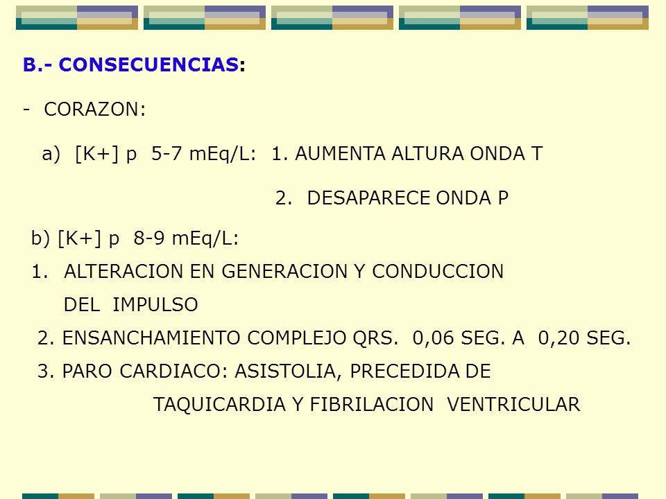 B.- CONSECUENCIAS: - CORAZON: a) [K+] p 5-7 mEq/L: 1. AUMENTA ALTURA ONDA T. 2. DESAPARECE ONDA P.